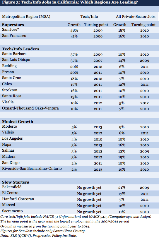 Chart showing growth in tech jobs for different areas in California