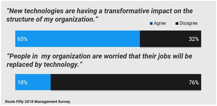 Technology Transformation is happening; but people aren't worried about their jobs