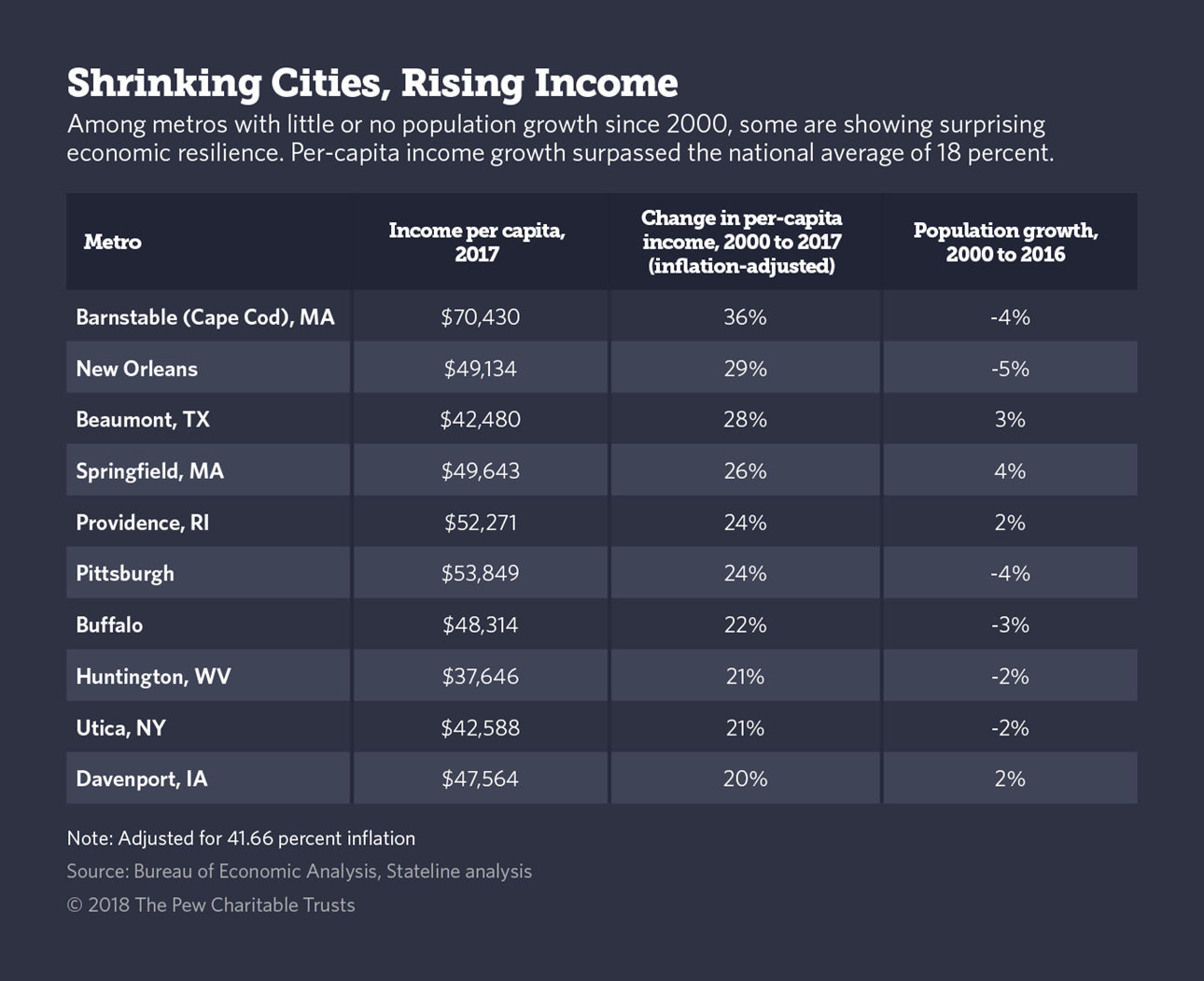 How Some Shrinking Cities Are Thriving in the New Economy