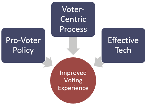 Pro-voter policies + voter-centric processes + effective technology = improved voting experience.
